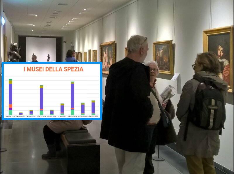 I dati dei musei spezzini nelle estati 2019, 2020 e 2021
